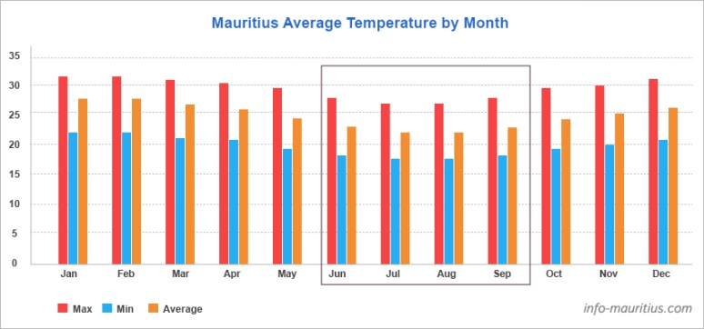 Table with Average Temperatures in Mauritius - Winter in Mauritius - What to do in during winter in Mauritius - Wandering Expat Family, a Mauritius travel blog